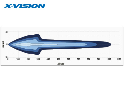 X-VISION DOMIBAR X