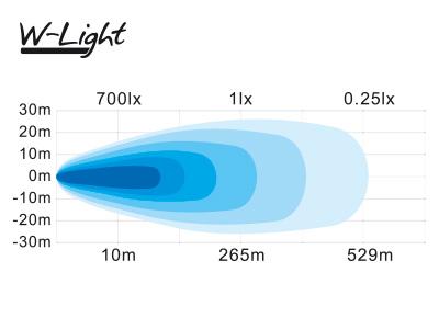 W-LIGHT ESCAPE 175